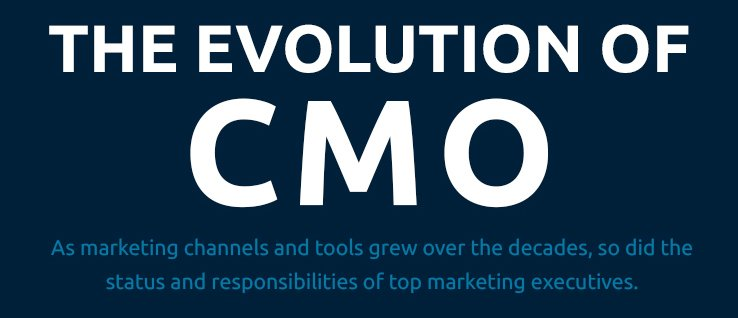Evolution of CMO Infographic