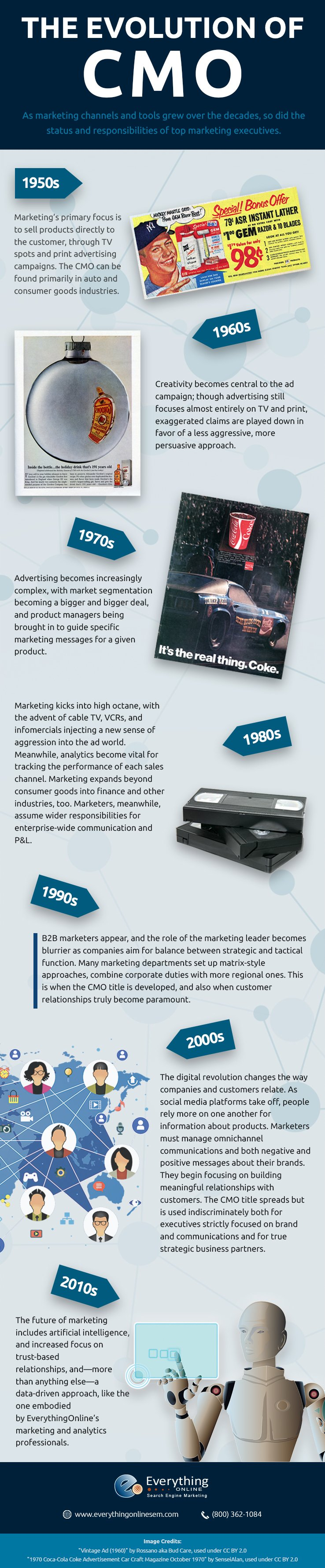 Evolution of CMO
