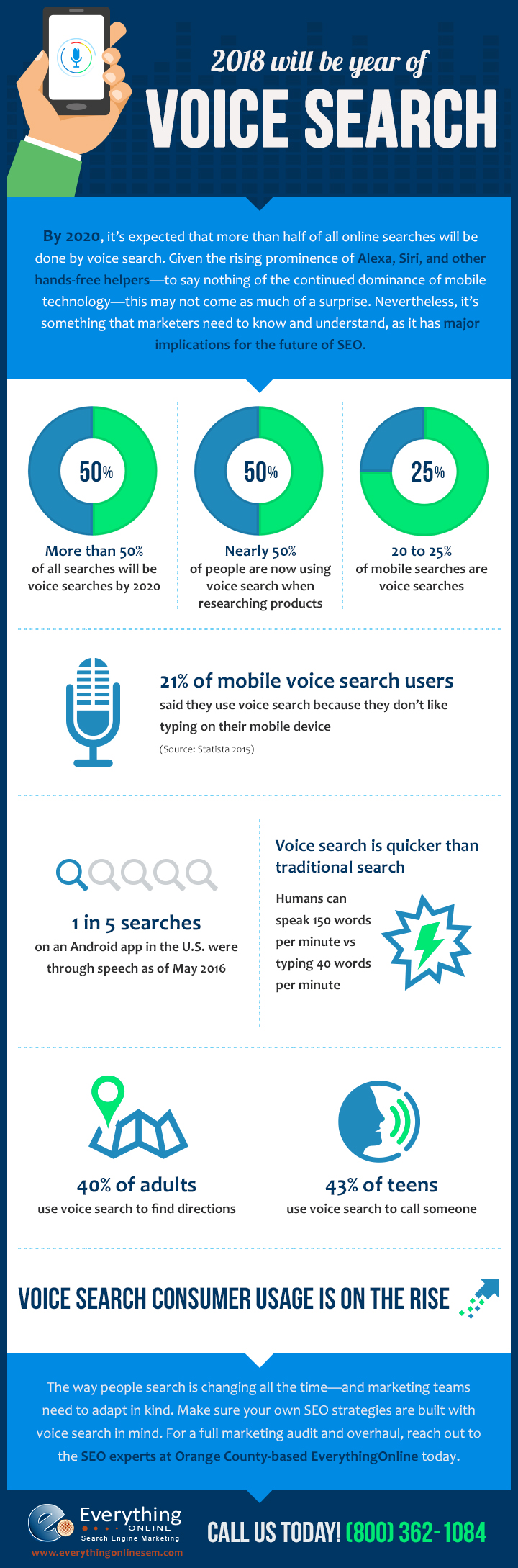 2018 Will Be Year of Voice Search [Infographic]